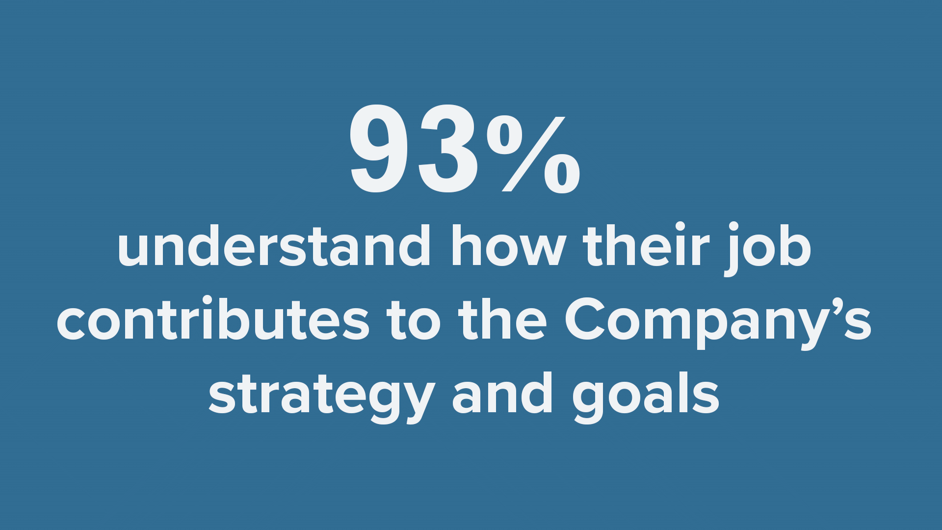 93% say their job positively contributes to the company's strategy and mission.