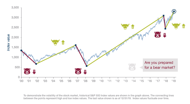 Historical Fluctuations in S&P 500® Index Values Graph