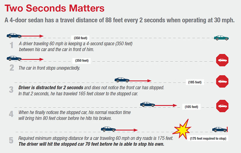 Two Seconds Matters: A 4-door sedan has a travel distance of 88 feet every 2 seconds when operating at 30 mph.