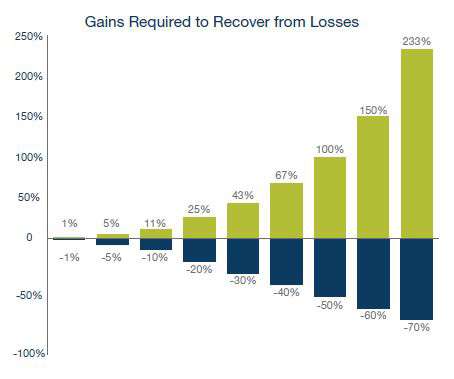 gains required to recover from losses chart