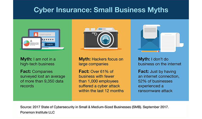 Small businesses cyber myths graphic