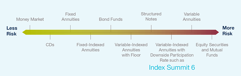 Index Summit 6 - Investment Continuum