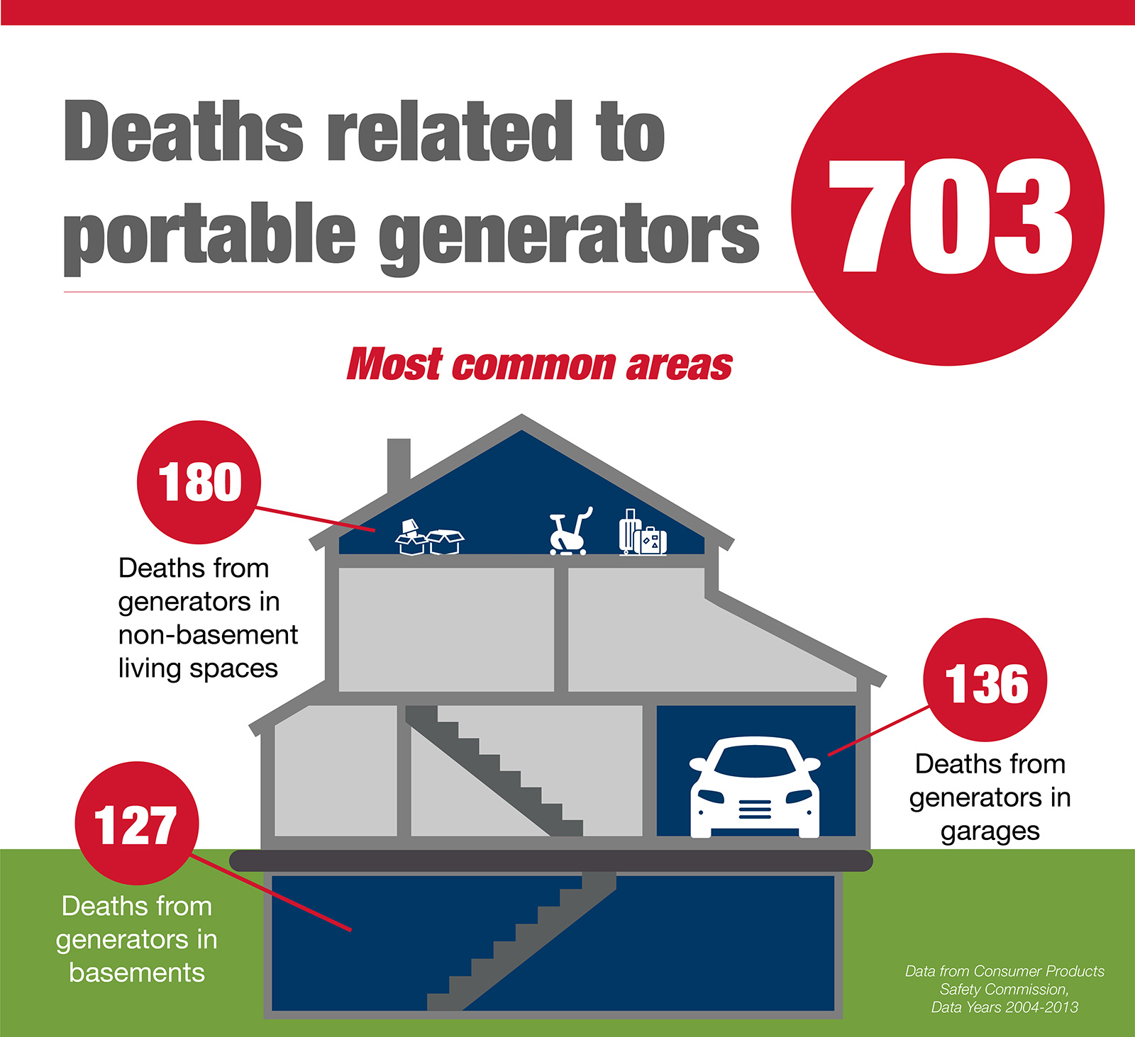 Generator safety infogfaphic