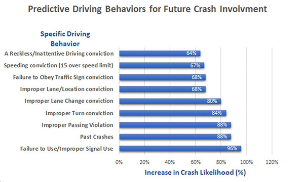 Predictive Driving Behaviors_web