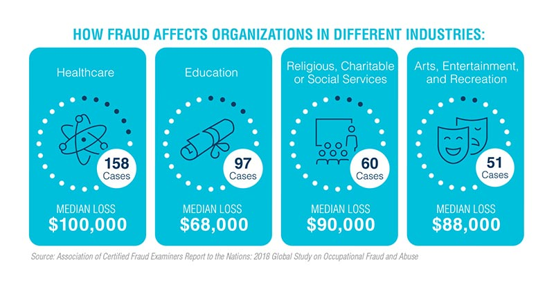 effects of fraud on organizations