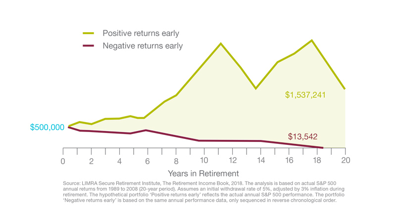 Impact of Sequence of Returns in Retirement Graph