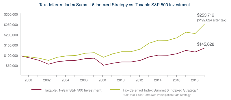 Tax-deferred Index Summit 6 Indexed Strategy vs. Taxable S&P 500 Investment