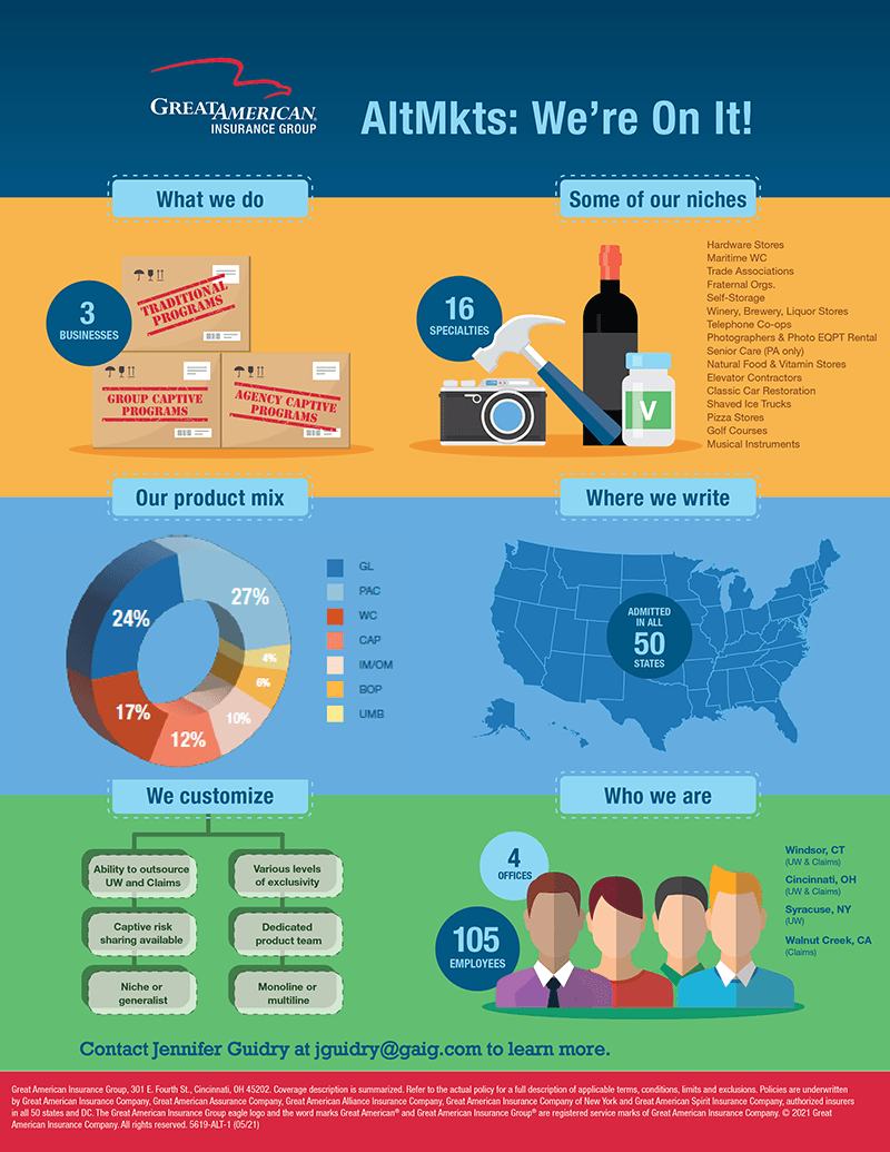 Alternative Markets: We're On It! infographic