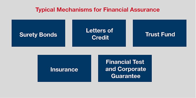 Mechanisms for Financial Assurance