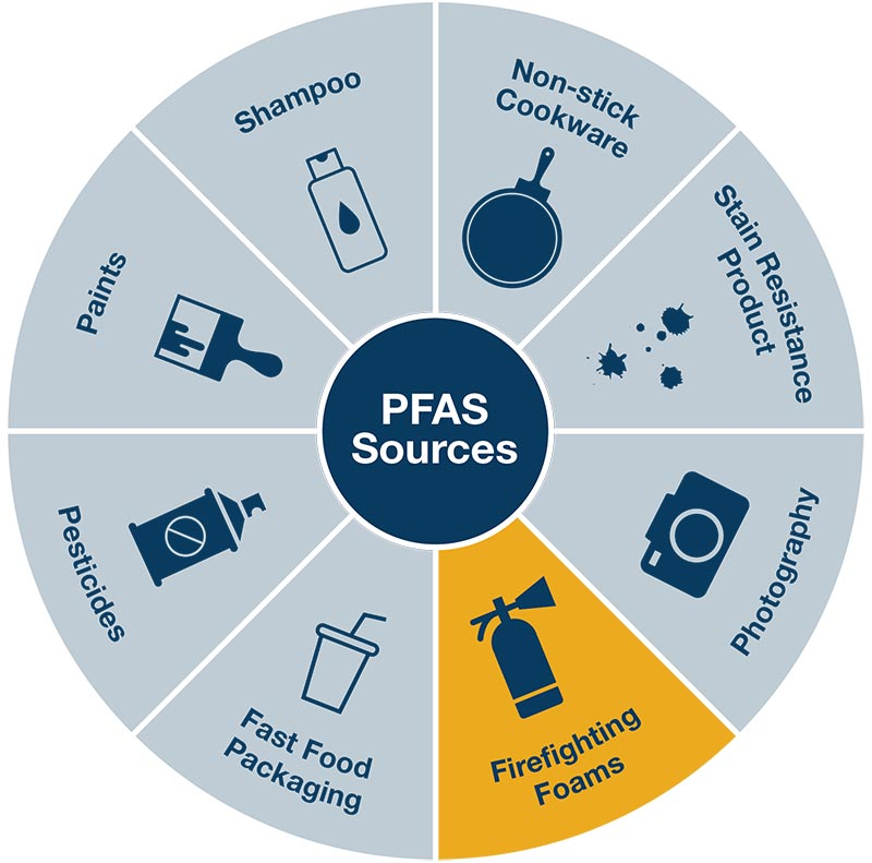 Per- and Polyfluoroalkyl Substances (PFAS) graph