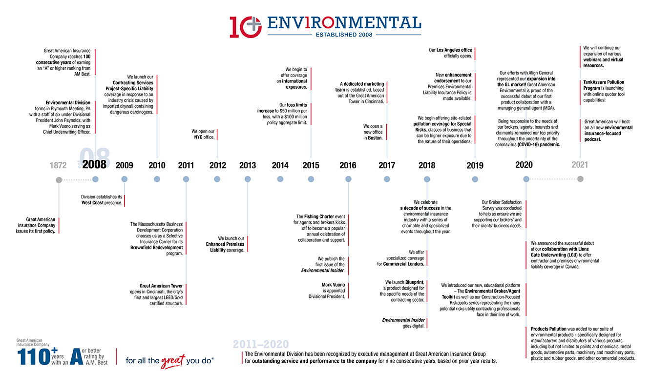 Environmental - A Decade of Growth